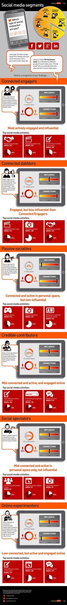 Social media segmentation infographic by Kantar Media TGI
