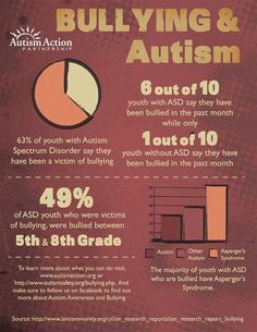 "Bullying and Autism. The statistics are scary. Don't just ""feel sorry"" for those who are affected. Think about how you are raising your children and how they are going to treat others!"