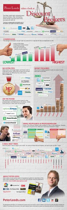 Peter Leeds Takes A Look At Discount Brokers [infographic]