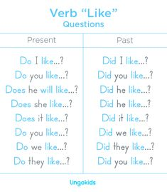"Just as it happens with the majority of verbs in English, the questions with the verb ""like"" are constructed using the verb ""to do"" in English, with the words ""do "" or ""does "" for questions in present tenses or the word ""did "" for questions in past. #verb #like #questions #esl #english #lingokids #educational #learn"