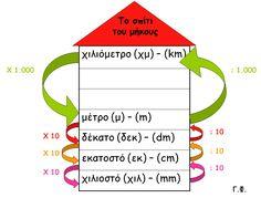 Παν μέτρον άριστον...: Μονάδες μέτρησης μήκους - μετατροπές Dyscalculia, Greek Alphabet, School Hacks, Special Education, Mathematics, Teaching, Writing, Tips, Blog