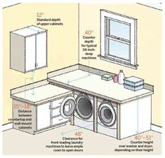 laundry room measurements, room by room measurement guide for remodeling projects