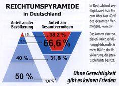 http://www.kritisches-netzwerk.de/sites/default/files/u17/Reichtumspyramide_Deutschland_Bevoelkerung_Gesamtvermoegen_Gerechtigkeit_Frieden_Armut_Vermoegen_Reichtum_Kritisches_Netzwerk_Jean_Ziegler_Umfairteilung_Kinderarmut_Altersarmut.png