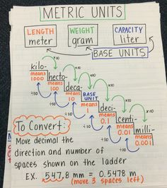 Converting metric units of measurement anchor chart