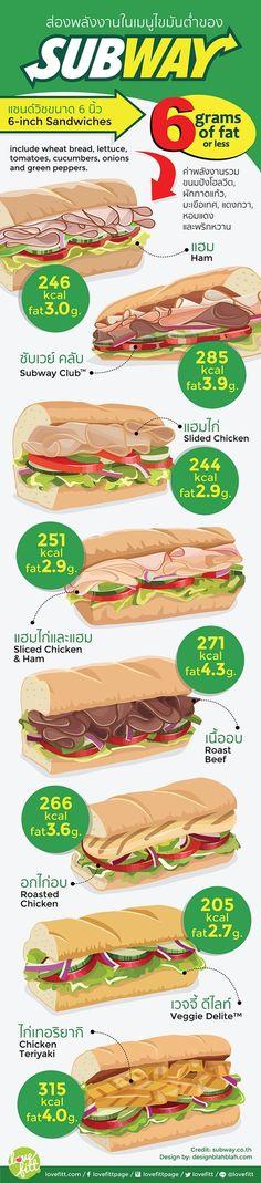 แซนด์วิชเมนูจานด่วนที่นิยมทานกันทั่วโลก เรามาดูกันว่าพลังงานในเมนูแซนด์วิชไขมันต่ำของ แบรนด์ Subway แต่ละเมนูจะให้พลังงานและมีไขมันในปริมาณเท่าไหร่