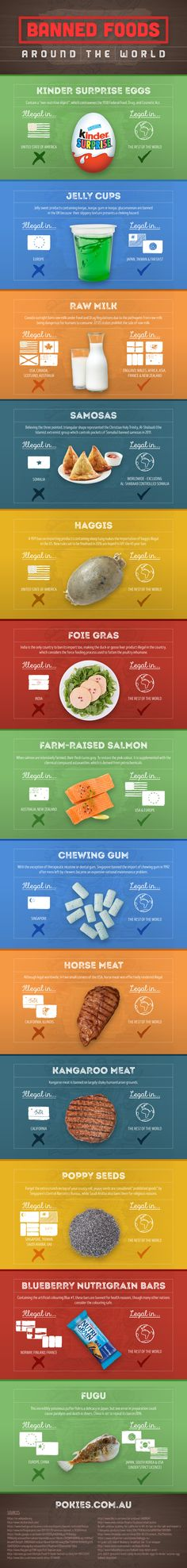 Did you know these 13 types of food are banned in some countries? (includes…