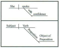 Diagramming the prepositional phrase examples of phrases as diagramming sentences the beginning of a few examples of drawing prepositional phrases ccuart Choice Image