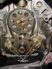 LS1Howto.com Ls Engine, Engine Block, Pontiac Banshee, Ls Swap, Chevy, Classic Cars, Engineering, Car Stuff, Motors