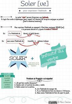 Voici un document pour comprendre comment s'exprime l'habitude en espagnol Merci à Espalengua pour sa vidéo. Et les exercices pour s'entraîner: Exercice 1 Exercice 2