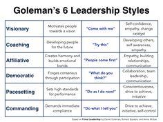 Goleman's 6 leadership styles explained