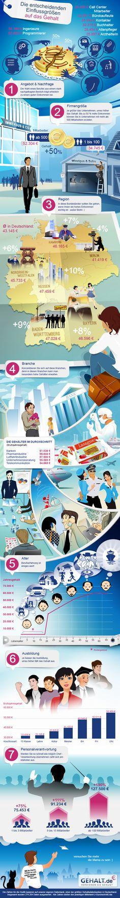 Gehaltsfaktoren-Infografik http://www.gehalt.de/specials/Die-entscheidenden-Einflussgroessen-auf-das-Gehalt http://www.gehalt.de/images/Gehaltsfaktoren-Infografik.jpg