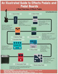 The Best Bass Guitar Effects Pedals Guide You'll Ever See [INFOGRAPHIC] What could be better than an infographic for a guide to bass guitar effect pedals? Check out (arguably) the first bass guitar effects pedals guide infographic. Diy Guitar Pedal, Guitar Rig, Guitar Chords, Guitar Scales, Guitar Players, Guitar Tabs, Ukulele, Online Guitar Lessons, Bass Guitar Lessons