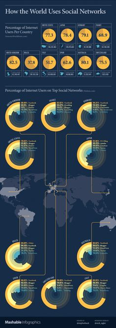Amidst the Facebook-centric society in which we now seem to live, it's important to remember that groups of people around the world use social networks differently. This infographic takes a look at the social media breakdown in 10 countries — how they're engaging with social networks, blogs and Internet culture. #socialmedia