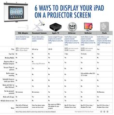 3 Ways to Display iPad Screen on A Projector