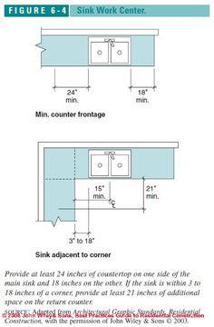 Knee space at ada sink cabinet 2d cad symbols library for Bathroom design principles