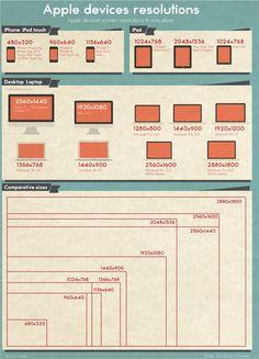 The screen resolutions of various Apple devices. Done by PchStudio & maiz design Infografía para consultar las resoluciones mas comunes de los dispos
