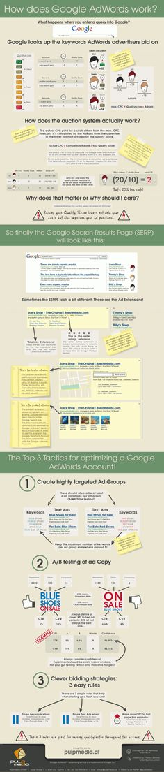 How does Google Adwords Adrank Work
