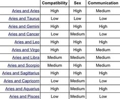 Capricorn compatibility chart google search thoughts pinterest