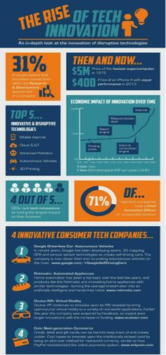 RISE OF TECH INNOVATION