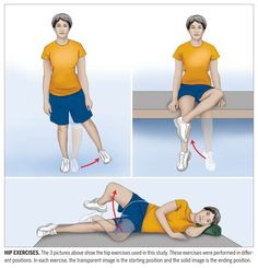 Exercises for patella femoral syndrome. I'll be needing this Back Strengthening Exercises, Physical Therapy Exercises, Knee Exercises, Hip Stretches, Hip Workout, Strength Workout, Workouts, Hip Pain, Knee Pain