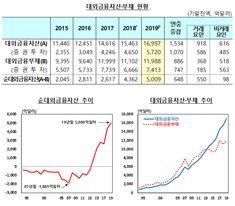 지난해 한국이 외국에 빌려준 돈, 빌린 돈보다 5000억달러 더 많았다 - 매일경제 Financial Asset, Grand Duke