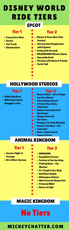 Disney World ride tiers for every single park including the new Toy Story Land r. - - Disney World ride Disney World Vacation Planning, Walt Disney World Vacations, Disney Planning, Disney Parks, Vacation Ideas, Trip Planning, Disneyland Vacation, Disneyland Tips, Vacation Planner