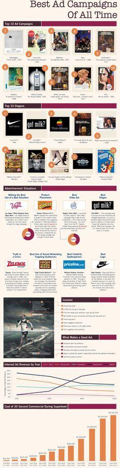 Las mejores estrategias y campañas publicitarias de todos los tiempos