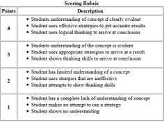 rubrics for essay in elementary