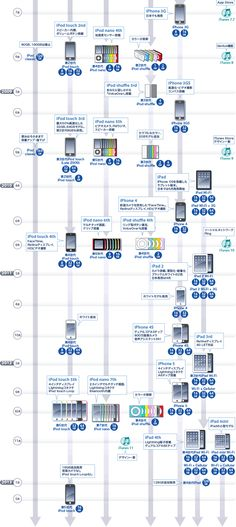 Apple Mobile Products Chronology (2) 2008-2013 / iPodとiTunesの歴史年表2
