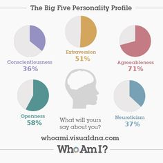 """Who Am I?"" personality quiz. Interesting."