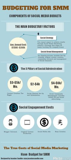 How to Effectively Budget Your Social Media Program in 2013 Infographic