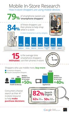 Inside AdWords: Understanding smartphone use in stores: Shoppers who use mobile more, spend more in store Mobile Advertising, Mobile Marketing, Internet Marketing, Online Marketing, Digital Marketing, Marketing Guru, Online Advertising, Media Marketing, Mobile Shop