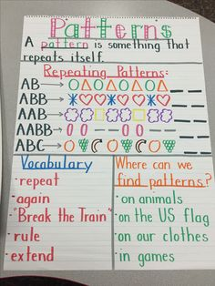 Patterns anchor chart kindergarten MATHEMATIC HISTORY Mathematics is one of the oldest sciences in human Patterning Kindergarten, Kindergarten Anchor Charts, Math Anchor Charts, Kindergarten Lessons, Preschool Learning, Math Lessons, Teaching Math, Math Activities, Math Charts