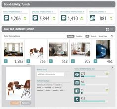 #SocialAnalytics; Curalate Adds #Tumblr To Its Visual #Analytics Platform