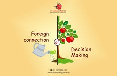 Foreign Connection Of Decision Making !! The paybacks of learning a #foreign #language are well known and well-documented. It changes neuron connections of the brain, develops memory, and stops dementia. But #psychologists and #language experts have found one uncharacteristic thing, learning an additional language does to us, it makes us take more risk. Read complete article at bit.ly/1Aor0P3