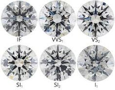 Diamond Color Chart  This Will Tell You About Diamond Clarity