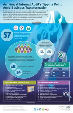 New Protiviti survey shows cybersecurity and technology risks rank at the top of the priority lists for CAEs and internal auditors. But these challenges may only represent the tip of the iceberg amid ongoing business transformation initiatives. Learn more at www.protiviti.com/IAsurvey.