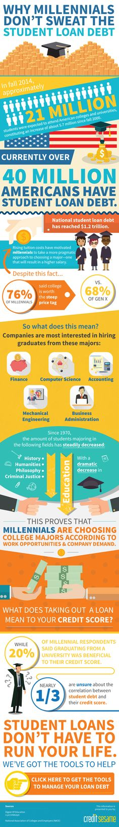 Why Millennials Don't Sweat the Student Loan Debt #infographic #Education #Finance