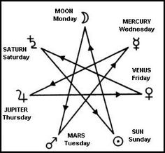 """Elven Star   The septagram is important in Western kabbalah, where it symbolizes the sphere of Netzach, the seven planets, the seven alchemical metals, and the seven days of the week."""""""