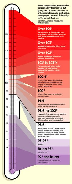 Normal Body Temperature Ranges In Different Age | Kids | Pinterest