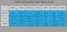 KETOGENIC DIET – 7 DAY KETOGENIC DIET MEAL PLAN - Healthy America