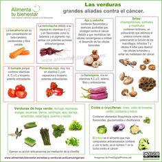 Principales verduras anticancerígenas #infografia #alimentatubienestar Todas las hortalizas protegen contra el cáncer en mayor o menor grado. Esto es debido a su riqueza en betacarotenos o provitamina A, vitaminas C y E y en elementos fitoquímicos de acción antioxidante.