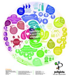 Hola: Una infografía sobre los beneficios de aprender idiomas. Vía Un saludo
