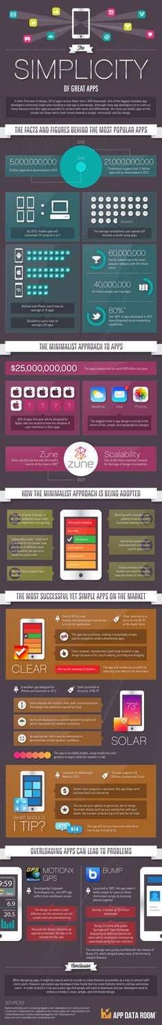 The Simplicity of Great Apps Infographic