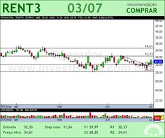 LOCALIZA - RENT3 - 03/07/2012 #RENT3 #analises #bovespa