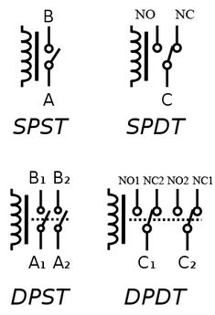 Circuit symbols of relays.(C denotes the common terminal in SPDT and DPDT types) Engineering Technology, Electronic Engineering, Electrical Engineering, Electronic Circuit, Electronics Basics, Electronics Projects, Hobby Electronics, Electronics Components, Arduino