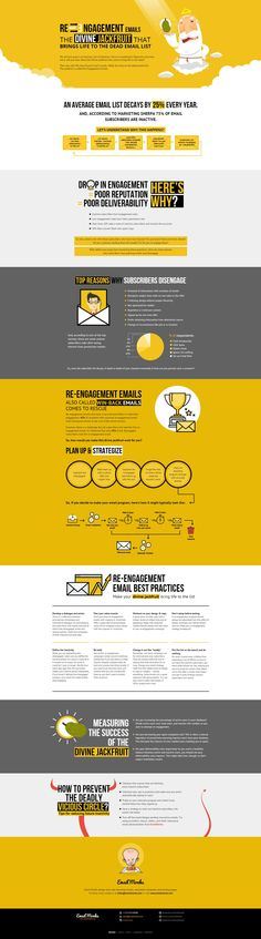 This re-engagement email infographic discovers the best practices of re-engagement emails to bring life to the dead email list. Marketing Technology, Marketing Software, Email Marketing, Internet Marketing, Social Media Marketing, Digital Marketing, Marketing Calendar, Marketing Ideas, Affiliate Marketing