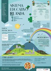 El sistema educativo de Irlanda. Infografía: Ainhoa Azabal