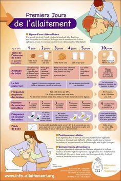 allaitement les premiers jours Bébé