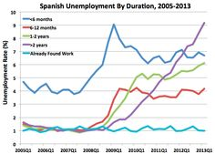 Five years after its housing boom turned to bust, Spanish unemployment hit a record high of 27.2 percent in the first quarter of 2013. It's almost too horrible to comprehend, but 19.5 percent of the total workforce has not had a job in the past six months; 15.3 percent have not in the past year; and 9.2 percent have not in the past two years.